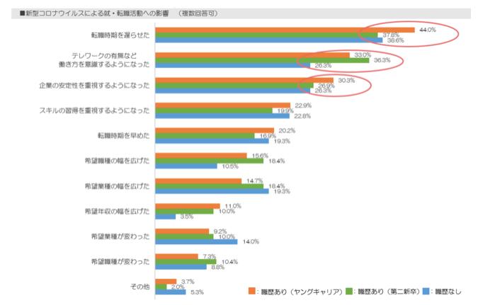 20代アンケート調査【転職時期を遅らせた割合】