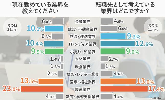 20代アンケート調査【希望する業種】