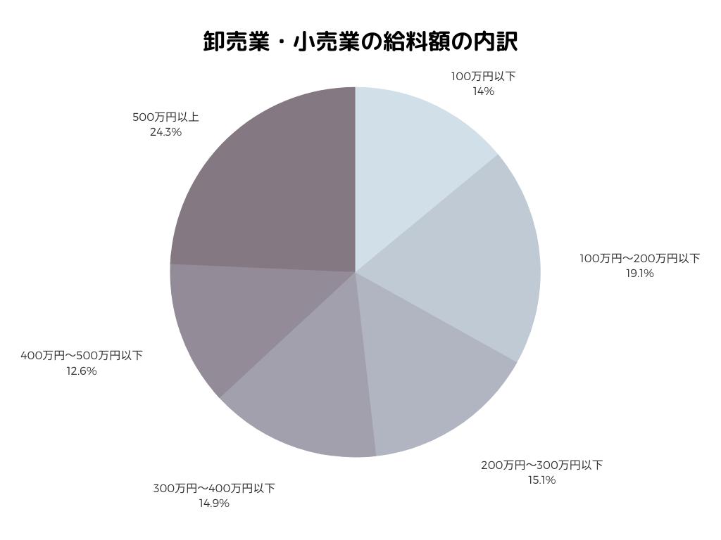 アパレルの平均給与円グラフ
