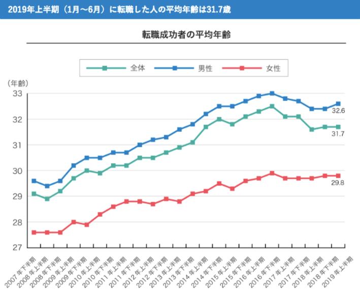 転職した人の平均年齢2010年度