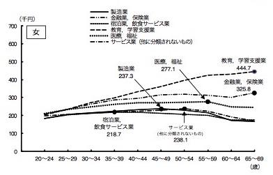 女性の年収職業別グラフ